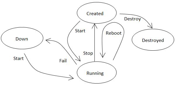 lebens-zyklus VM